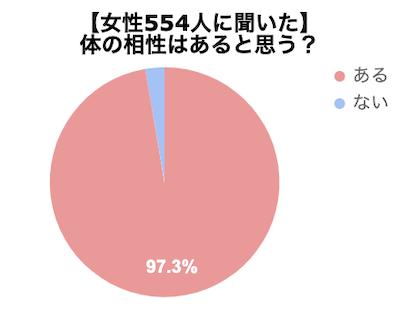 女性554人に体の相性についてアンケートした結果のグラフ