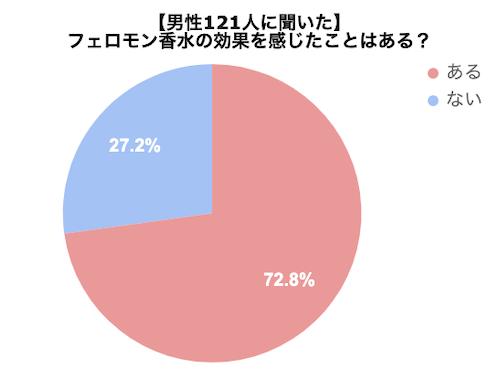 男性121人に「フェロモン香水の効果はある?」と聞いたアンケートのグラフ