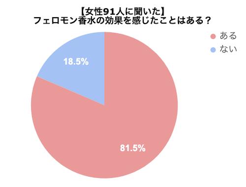 女性89人に「フェロモン香水の効果はある?」と聞いたアンケートのグラフ