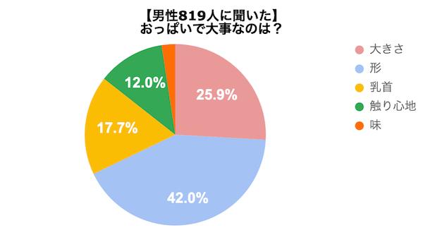 男性819人に「おっぱいで大事なのは?」とアンケートした結果のグラフ