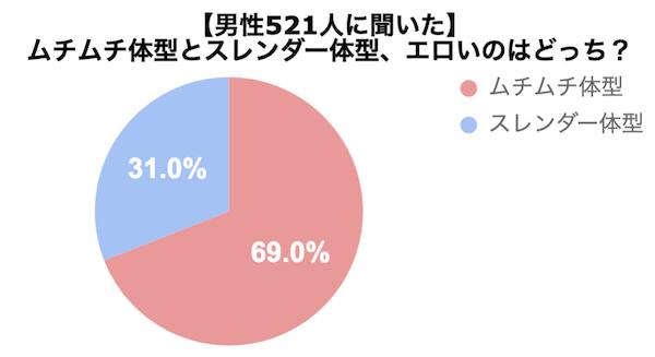 男性521人にエッチな体についてアンケートした結果のグラフ