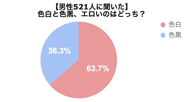 男性521人に色白と色黒どちらがエッチかアンケートした結果のグラフ